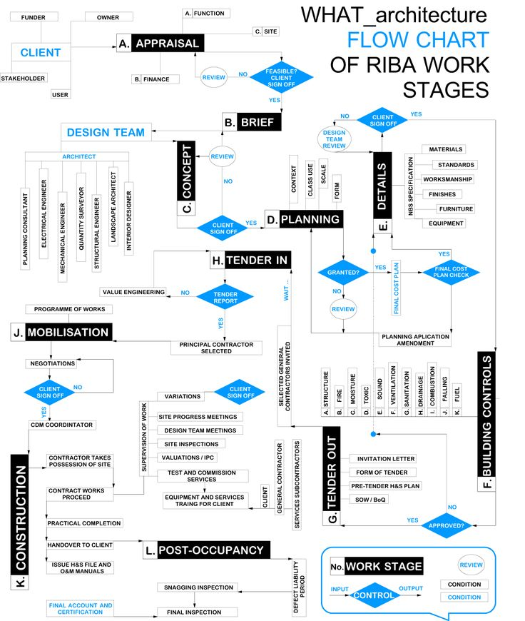 blablablarchitecture talking building 187 what 28 images engineering design process flow chart best free home blablablarchitecture talking building 187 - Process Flow Diagram Program