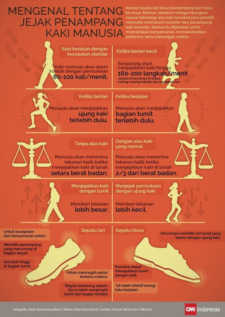 Rahasia Jejak Penampang Kaki dalam Infografis