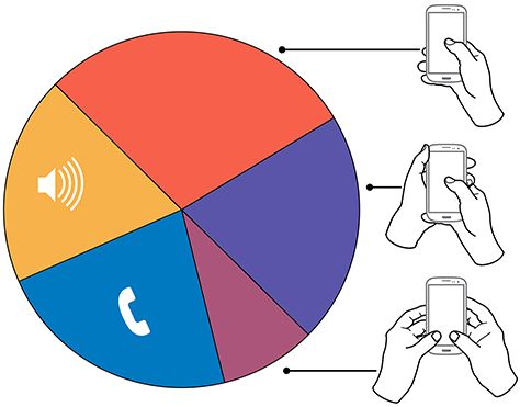 Summary of how people hold and interact with mobile phones. http://uxmatters.com/mt/archives/2013/02/how-do-users-really-hold-mobile-devices.php Related: http://www.lukew.com/ff/entry.asp?1721 & http://uxmatters.com/mt/archives/2013/03/common-misconceptions-about-touch.php