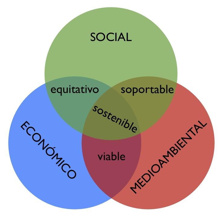 sostenible - Buscar con Google