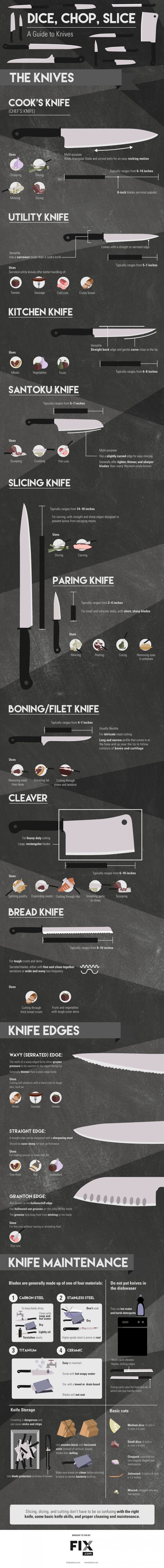 Dice, Chop, and Slice: A Guide to Knives Infographic