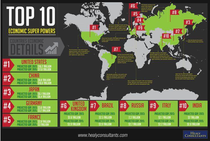 To 10 Economic Super Powers #infographic: 10 Economics, Tops 10, Art, Super Powersinfograph, European Economy, Business, The World, Economics Infographics, Economics Superpow