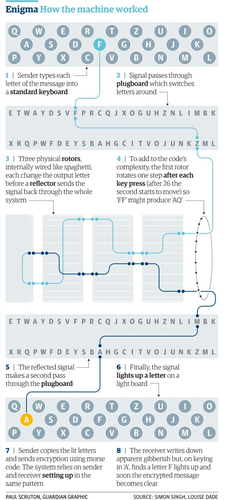 Alan Turing... How the enigma machine worked- could be useful for our design also