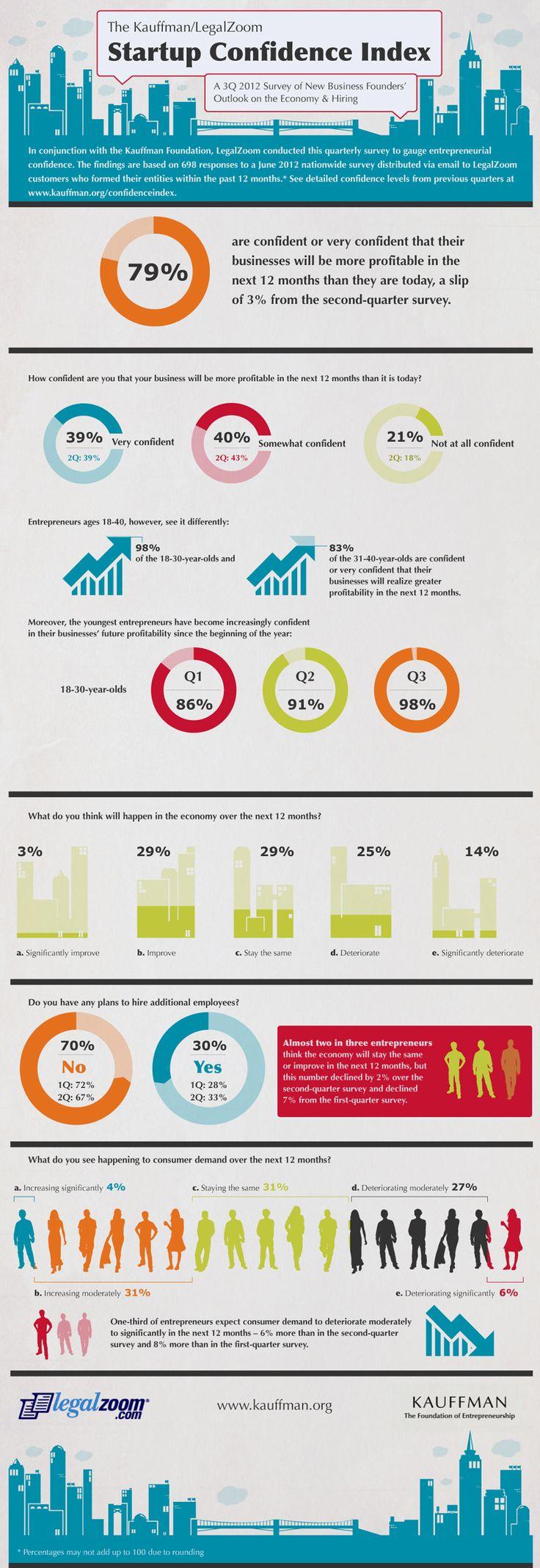 #Startup Confidence Index 3Q 2012: Entrepreneurs, Confidence Dips, Confidence Slipping, Economy, Economic Confidence, 2012 July, 3Q 2012, Kauffman Legalzoom Startup, Startup Confidence