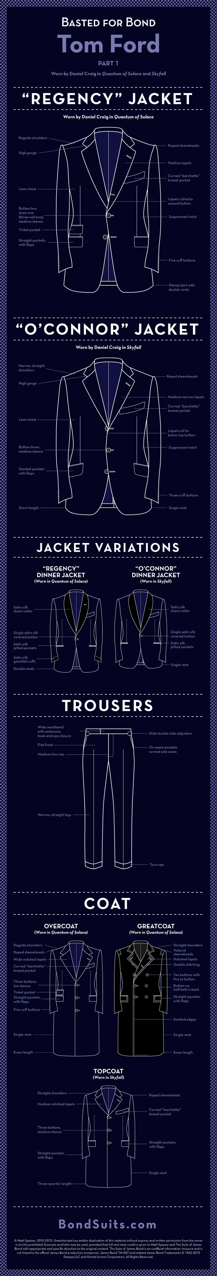 "This week's ""Basted for Bond"" infographic looks at the Tom Ford suits and coats that Daniel Craig wears in Quantum of Solace and Skyfall. This infographic details the differences between the ""Regency"" suit jacket from Quantum of Solace and the ""O'Connor"" suit jacket. Breakdowns of the navy overcoat and black greatcoat from Quantum of Solace and the navy topcoat from …"