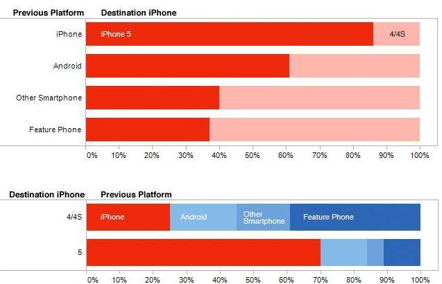 iPhone-urile vechi sunt cele mai populare in randul noilor posesori de iPhone-uri