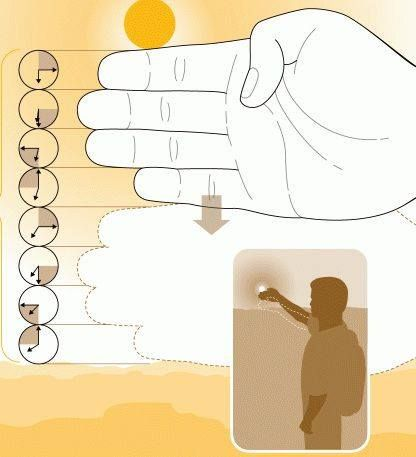 Remaining Daylight on Your Fingers - Cool tip for knowing how much daylight is left.