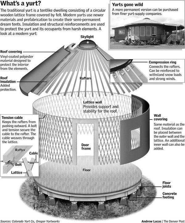 best 25+ building a yurt ideas on pinterest | yurt home, yurt