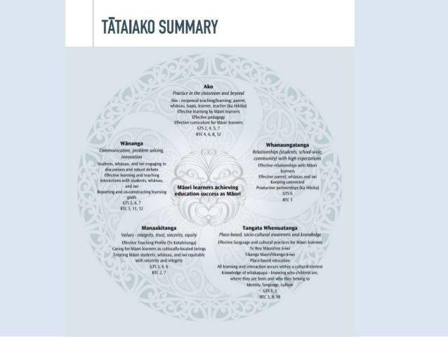 Tataiako Diagram
