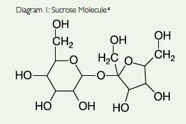 sugar molecule - Google Search