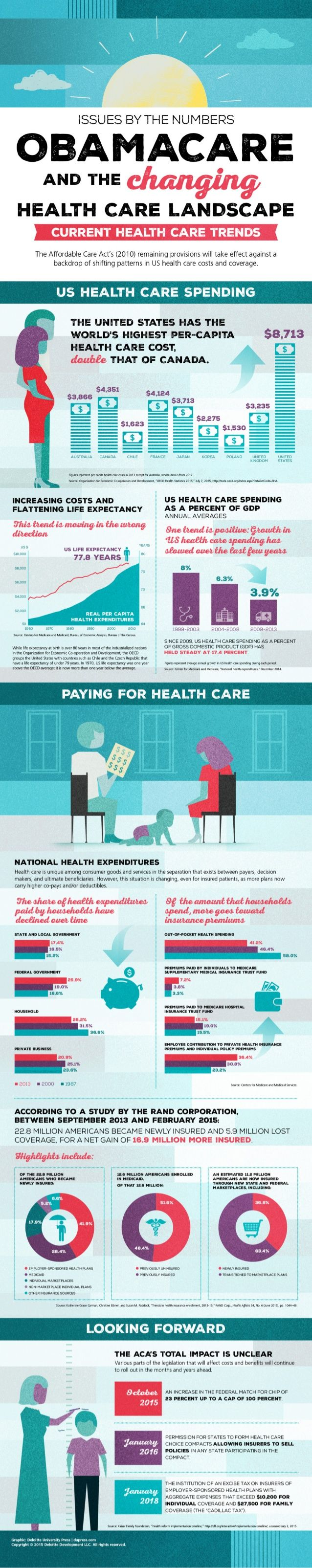 lllllll  llll—      OBAMACARE  AND THE  HEALTH CARE LANSCAPE  The Affordable Care Act's (2010) remaining provisions will t...
