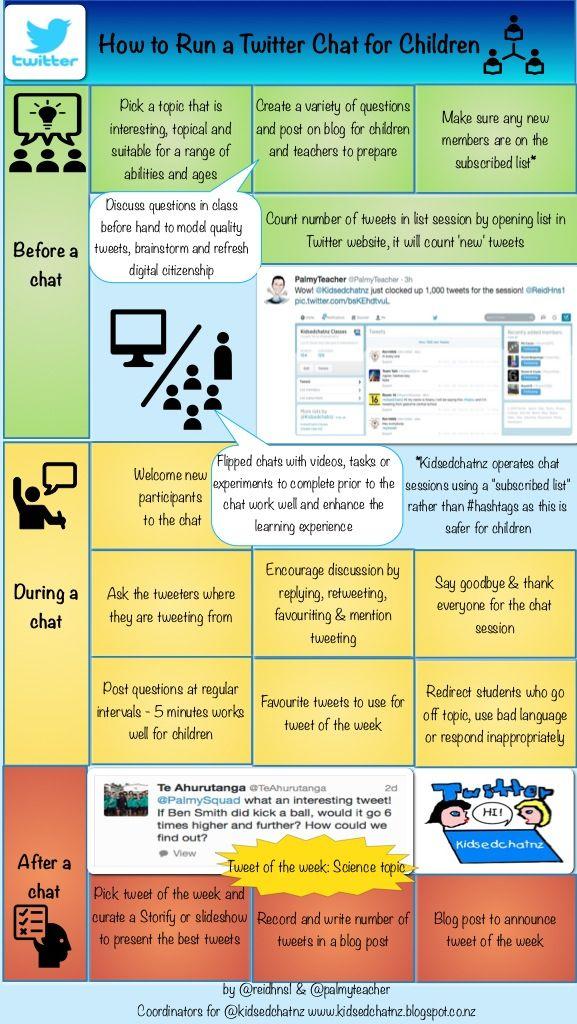 How to run a twitter chat session for children by Reid Walker & Stephen Baker @reidhns1 @palmyteacher