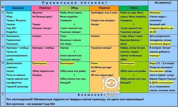 Расписание Меню Для Похудения. Диета по дням для похудения — меню на неделю