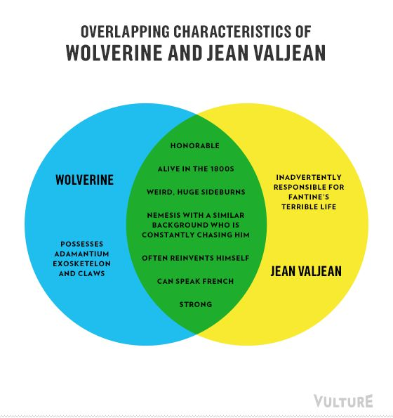 Overlapping Characteristics of Wolverine and Jean ValJean - An Infographic Guide to This Summer's Movies