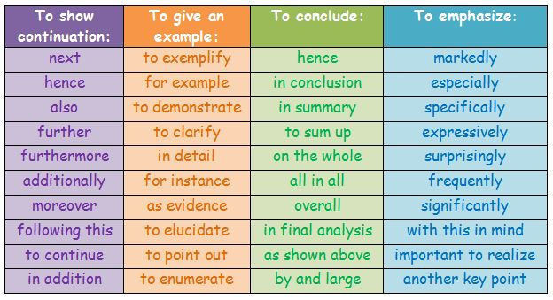 linking words on essay writing