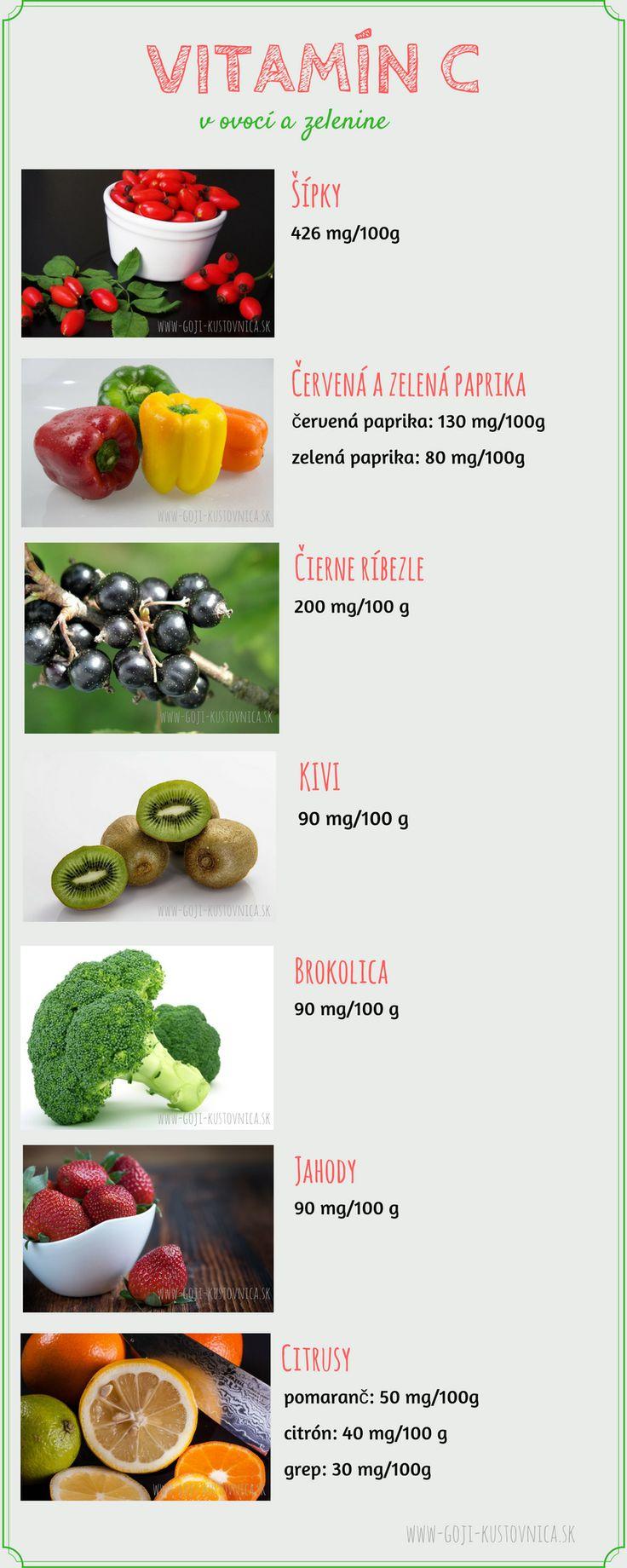 Chrípková sezóna klope na dvere a je potrebné zvýšiť dávku vitamínov!