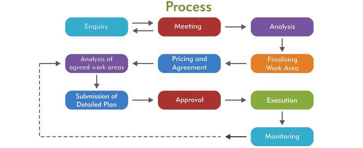 Working Process - ACA Eduguru Evolution Ltd