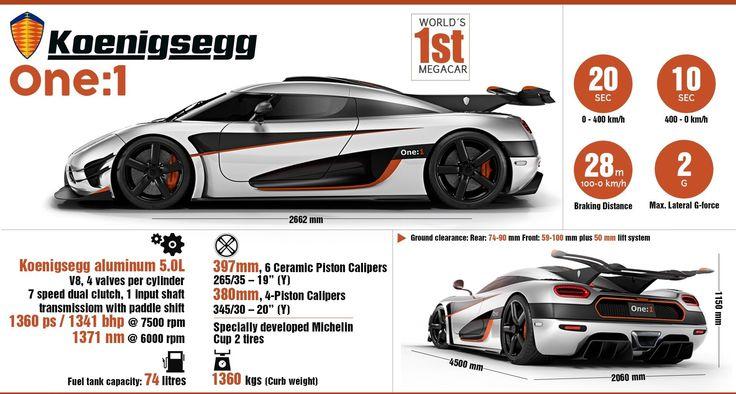 Koenigsegg One:1 – The World's First Megacar  #WoW #WorkshoponWheelz #CarServiceInChandigarh #CarMaintenanceInChandigarh  http://workshoponwheelz.blogspot.in/