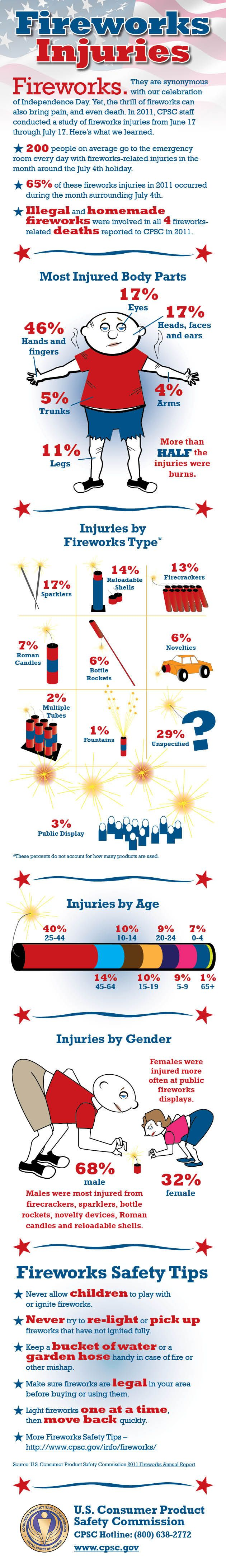 firework safety Fireworks safety kidshealth / for parents / fireworks safety print with warm weather and family events, the fourth of july can be a fun time with great memories.