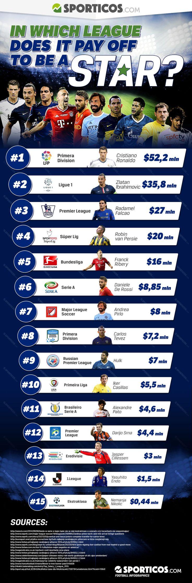 In which league does it pay off to be a star? - infographic - Sporticos.com