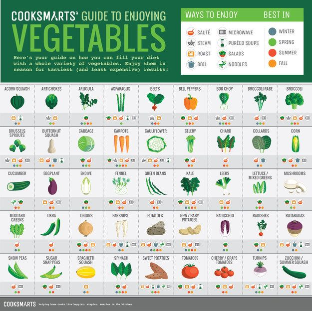 For when you need to know at a glance how to cook all the vegetables: | 21 Charts That'll Help You Get In Shape When You're Lazy AF
