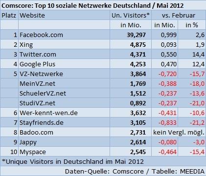 Google+ überholt die VZ-Netzwerke #studie: Twitter Socialmedia, Top10 Social, Social Networks, The, Social Media Landscape, Http Vfiverr Com