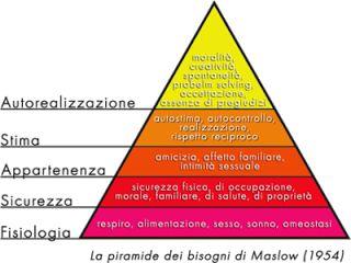 un cuore a 4 ruote: Psicologia il triangolo di Maslow