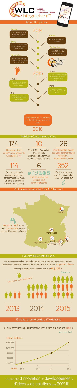 Infographie - Rétrospective WLC