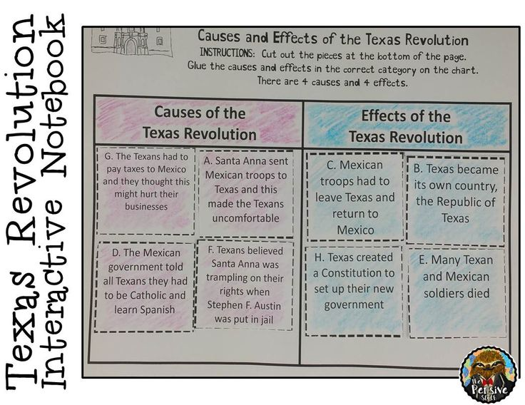 4th Grade Texas History--Texas Revolution cut and paste activity for interactive notebooks- INB - that includes the causes and effects of the Texas Revolution.