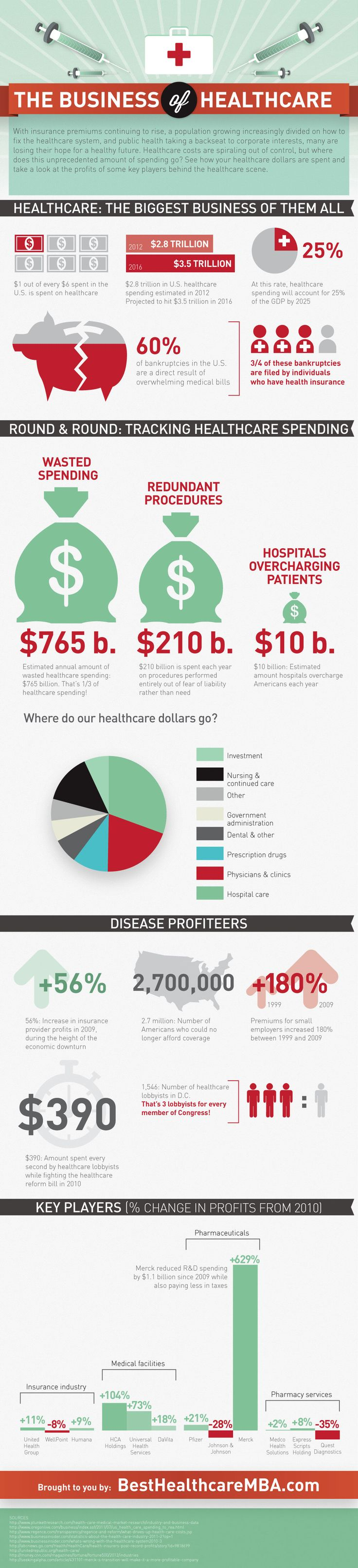 The Business of Healthcare #healthcare