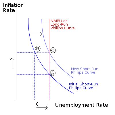 **PHILLIPS CURVE ** - Wikipedia, the free encyclopedia