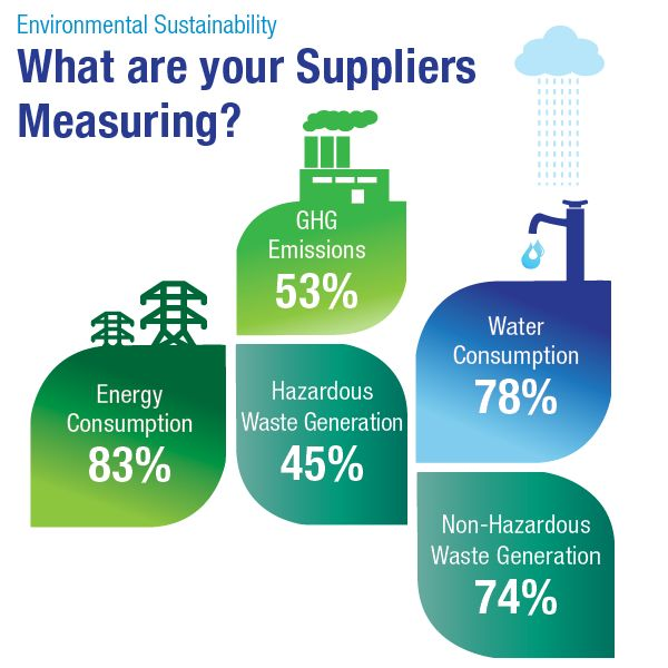 Best Ism Dashboard Images On   Supply Management