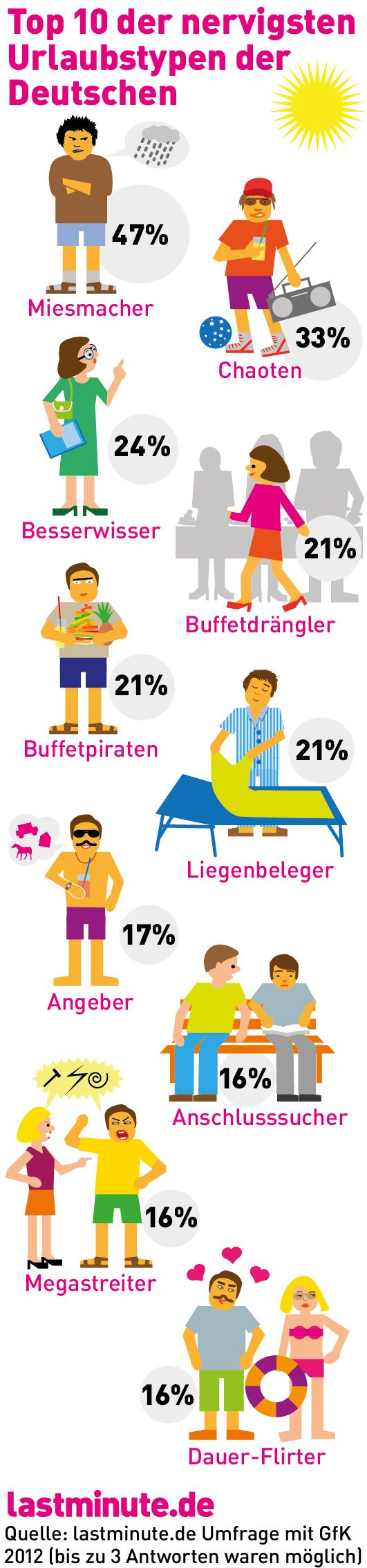 Infografik: Miesmacher, Chaoten, Besserwisser, Buffetdrängler - Top 10 der nervigsten Urlaubstypen der Deutschen laut lastminute.de-Umfrage http://blog.lastminute.de/nervigste-urlaubstypen/