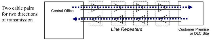 Diagram of T1 line between serving C.O. and customer premises.