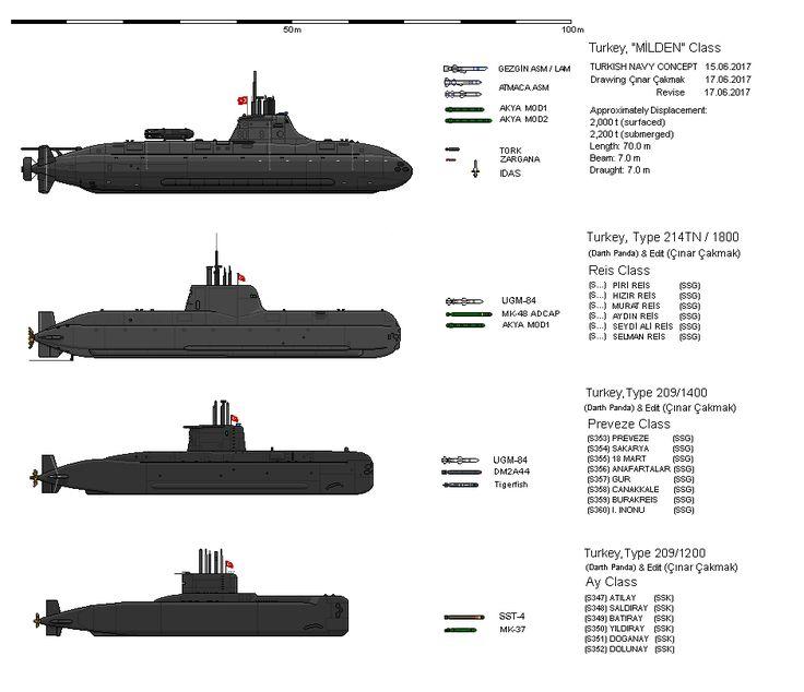 Milden - Turkey National Submarine