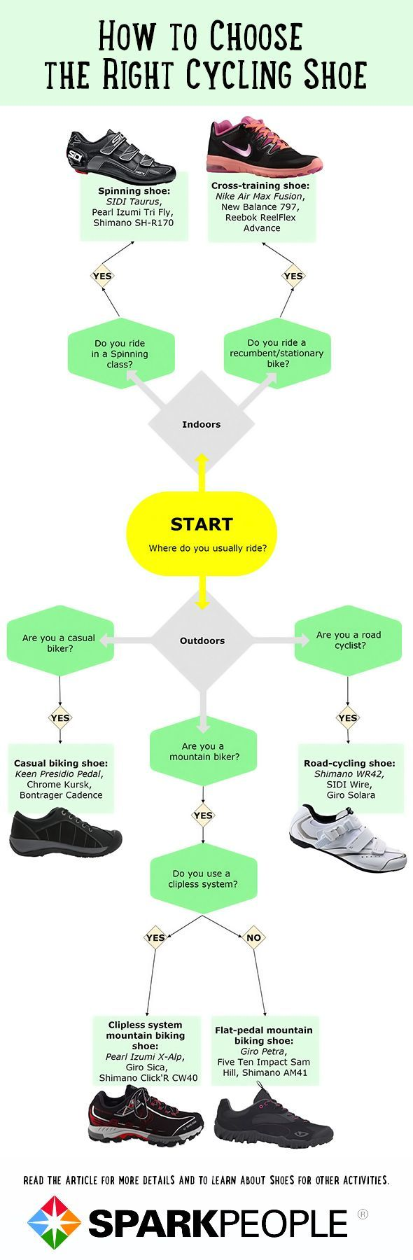 Use our handy charts to discover the perfect shoe for your favorite workouts!