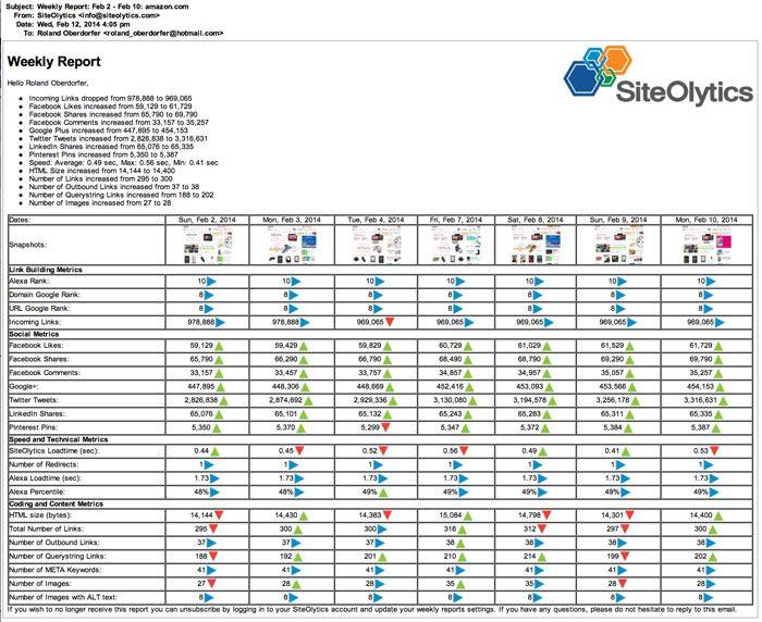 Más de 25 ideas únicas sobre Seo report en Pinterest Ideas de - competitor analysis report