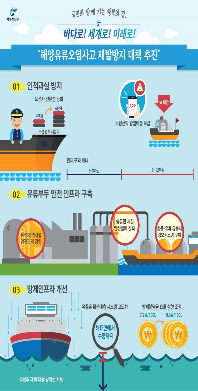 신뢰할 수 있는 안전한 바다, 2014 해양수산부입니다.