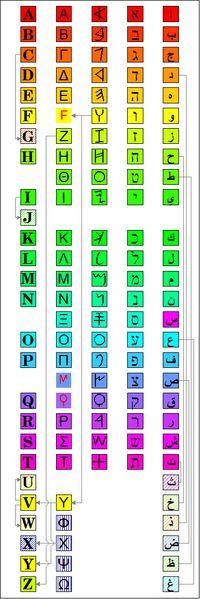 Tabla mostrando detalles de cuatro alfabetos que descienden del abjad fenicio, de izquierda a derecha latino, griego, alfabeto fenicio, hebreo, árabe. La historia del alfabeto comienza en el Antiguo Egipto, más de un milenio después de haber comenzado la historia de la escritura. #alfabeto #abecedario #hiostoriacomunicacion
