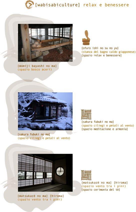 [ofuro ishi no su no yu] (stanza del bagno caldo giapponese) [spazio relax e benessere], [sakura fubuki no ma] (spazio ciliegi e petali al vento) [spazio meditazione e armonia], [matsukazè no ma] [hiroma] (spazio vento tra i pini) [spazio cerimonia del tè]