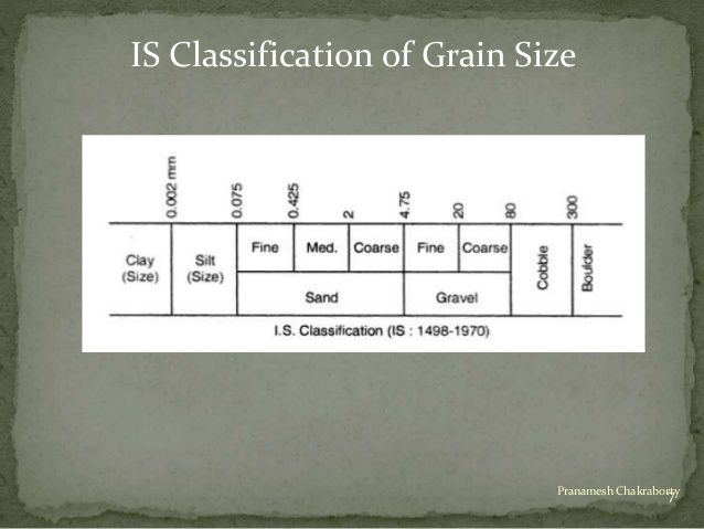 IS Classification of Grain Size  7Pranamesh Chakraborty