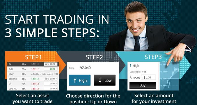 365BinaryOptions Trading platform.