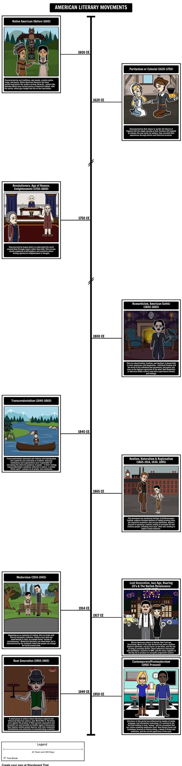 American Literary Movements - American Literary Movements Timeline: Using a timeline storyboard / graphic organizer, students should include examples of American Literature as well as of American Authors that fit into the different literary periods. Overall, this timeline should provide a summary of the American Literary Periods!