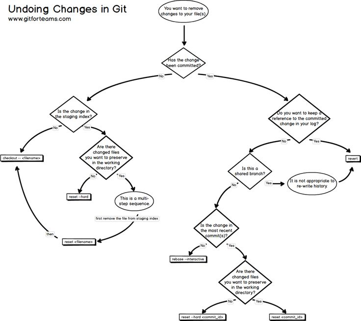 85 best Computer Geek Flowcharts images on Pinterest