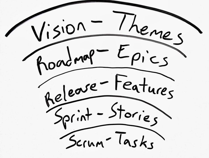 On an Agile Journey: Software Development - More Than Coding