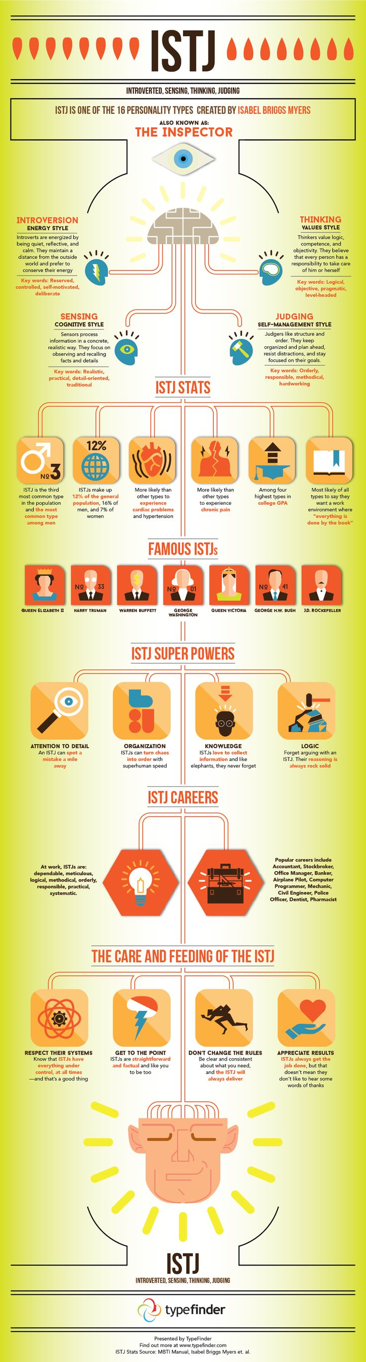 ISTJ Infographic - Facts and Stats about the ISTJ personality type - yep, this is definitely me