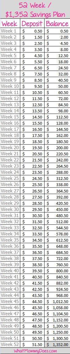 Take the 52 Week Challenge! Here's a free printable 52-week MONEY SAVING CHALLENGE that's a fun idea to help you save money for Christmas or anything else! The chart starts with 50 cents a week and ends with $51.50. You'll end up with $1,352!!! So simple. Grab the free printable from WhatMommyDoes.com