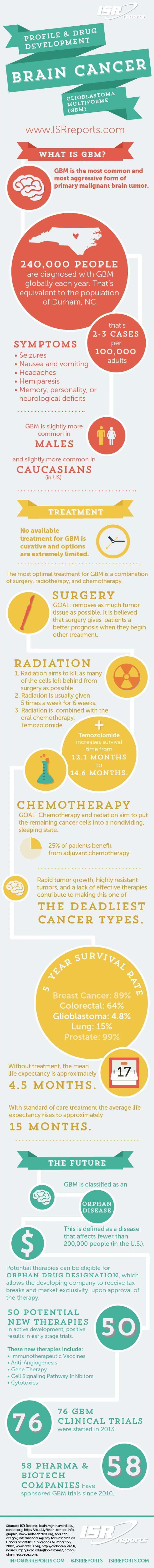 Profile & Drug Development Brain Cancer Glioblastoma Multiforme (GBM) Infographic