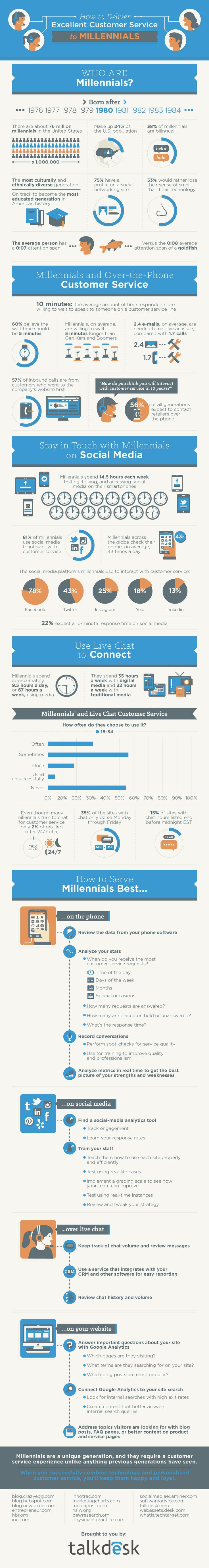 How to Deliver Excellent Customer Service to Millennials #Infographic ~ Visualistan