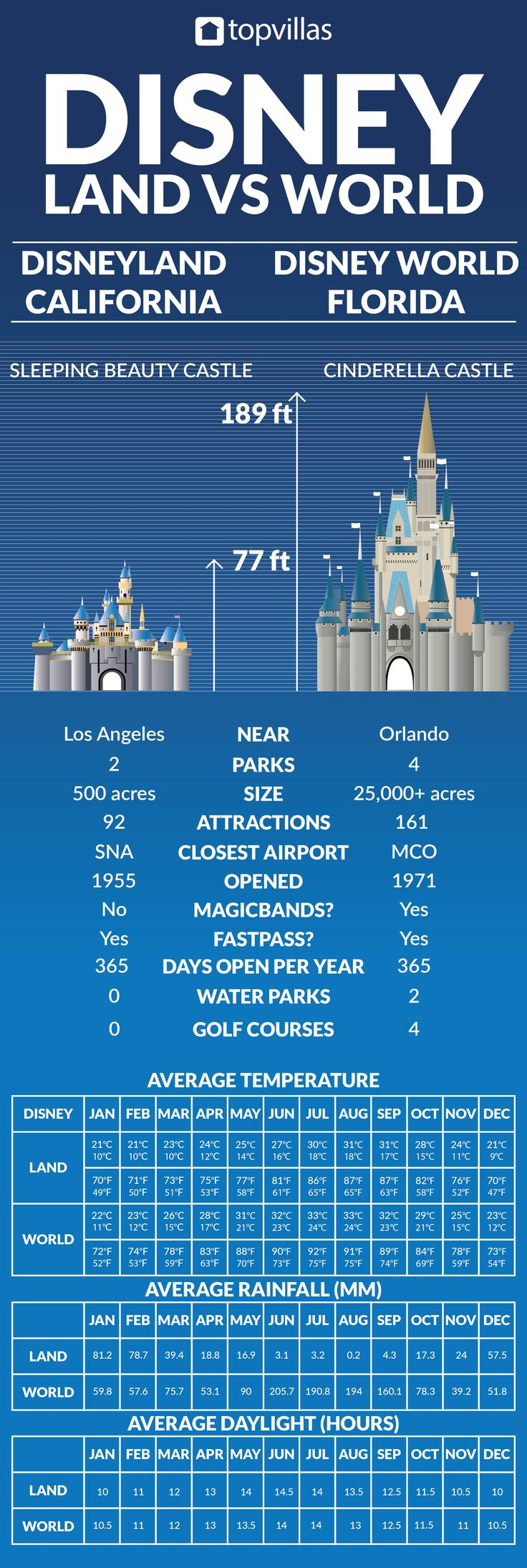 Disney World vs Disneyland 457 best Disney